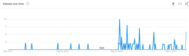 googletrendsuksinglemarket